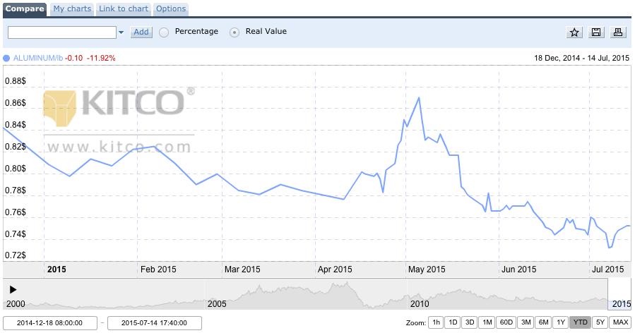 aluminum price chart