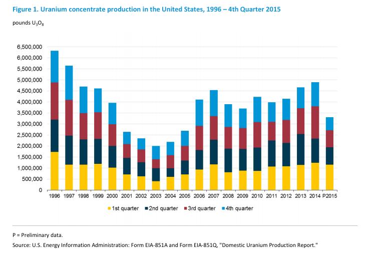 US uranium production