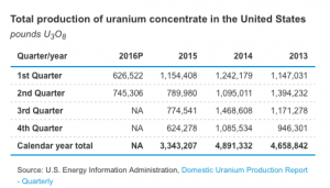 uranium concentrate int he united states
