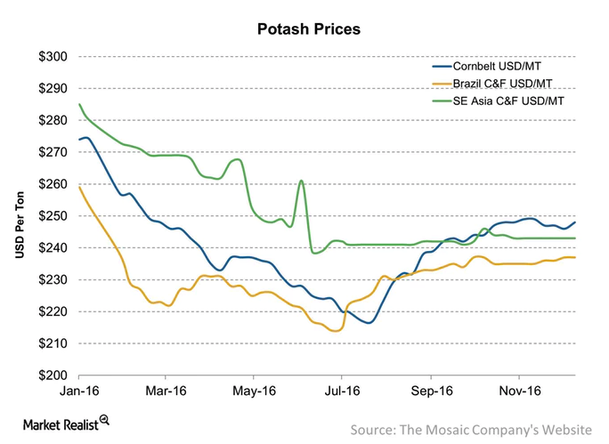 potash prices 2016