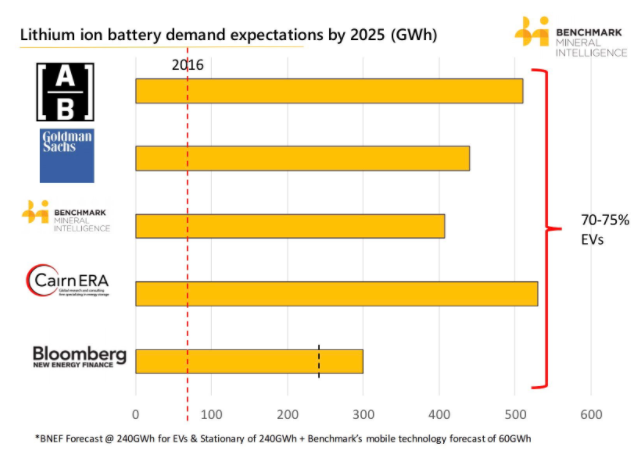 lithium-ion battery demand