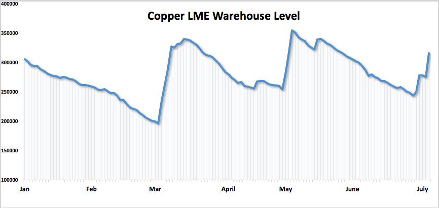 copper stockpiles