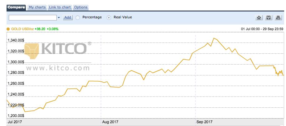 gold price update