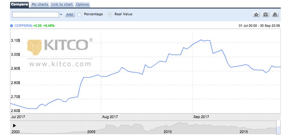 copper price update