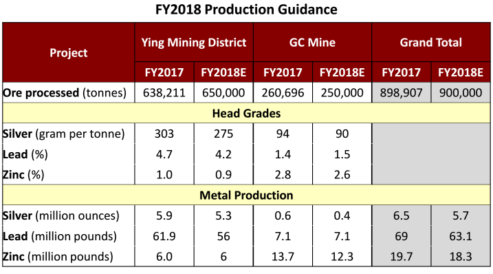 silvercorp-fiscal-2018-production-guidance