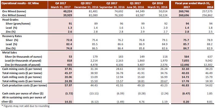 silvercorp-fiscal-operational-results-gc-mine