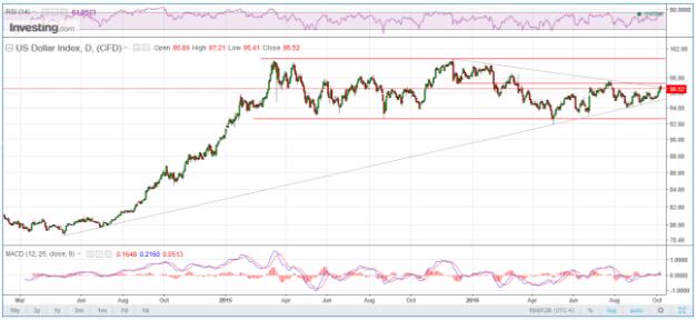 US-Dollar-Index-Trend