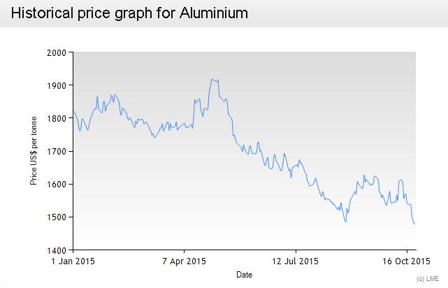 aluminum price graph