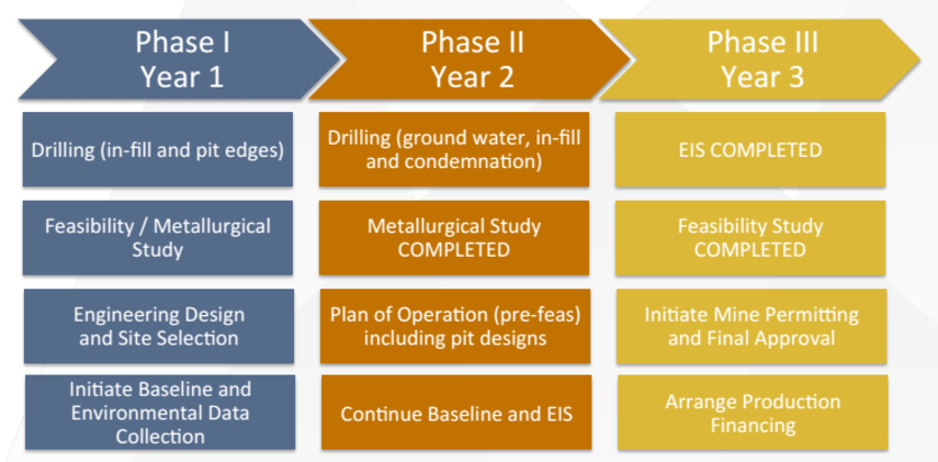americancumo-phase-table