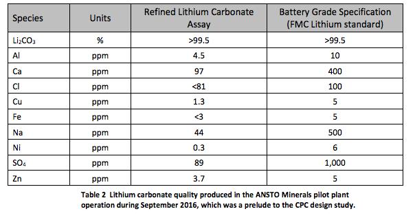 australia-lithium