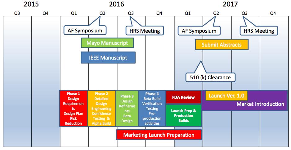 BioSig Technologies - Bringing Next Gen EP Device to Market