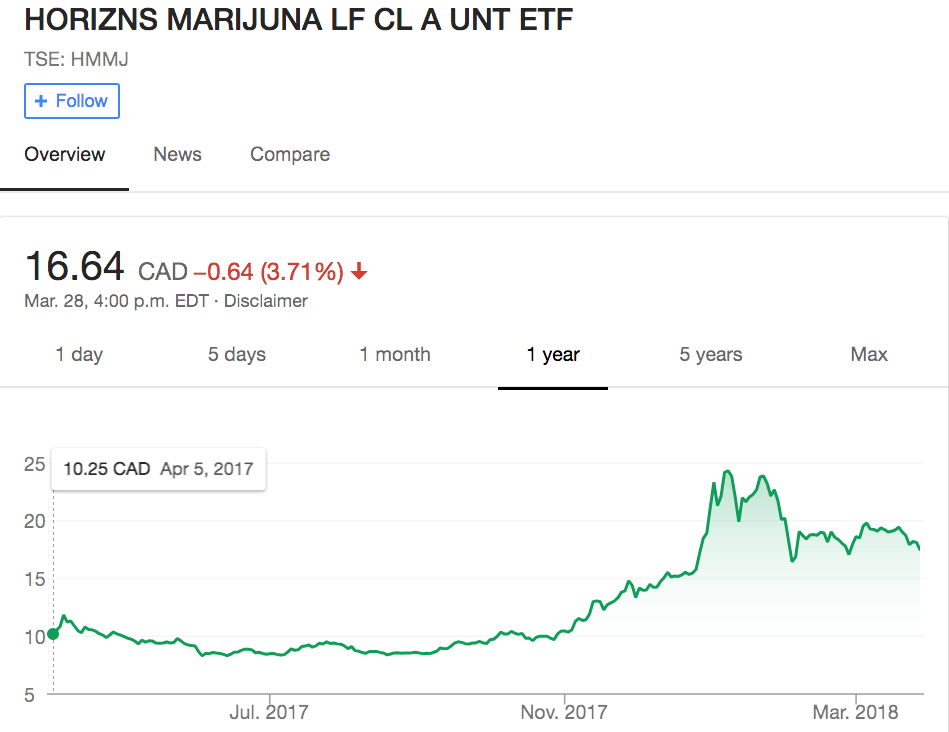 cannabis etf