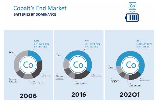 cobalts-end-market-table-gmec