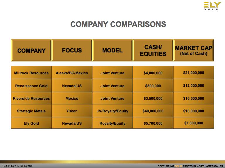 comparision-model