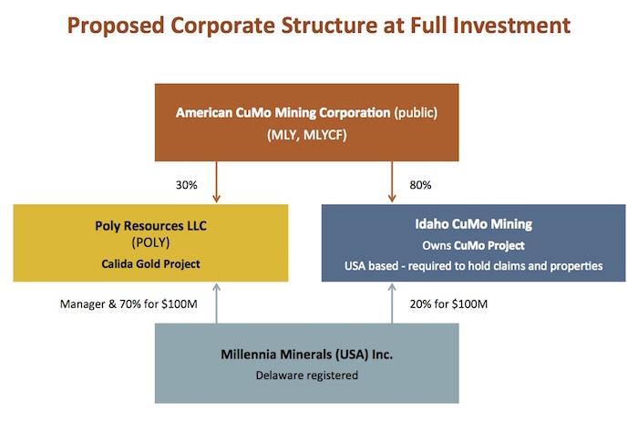 american-cumo-mining-corporate-structure
