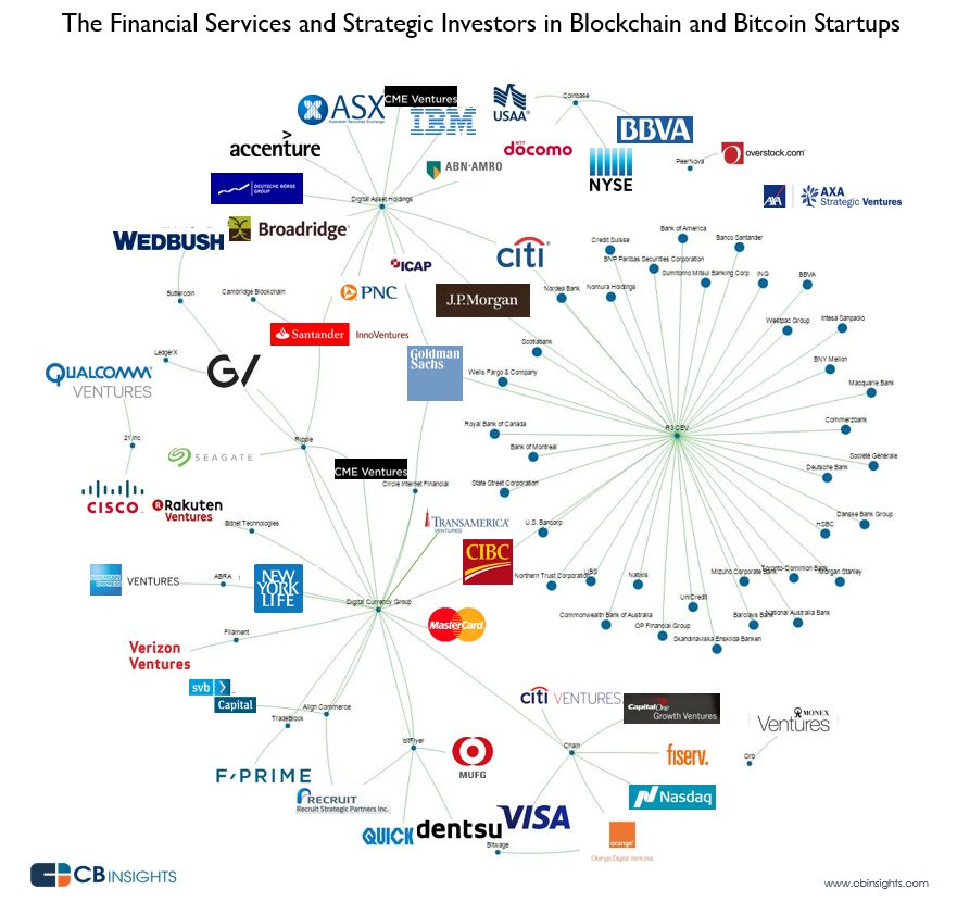 Financial Services and Strategic Investors in Blockchain and Bitcoin Startups