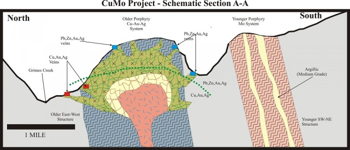 cumo_geology_model_section1