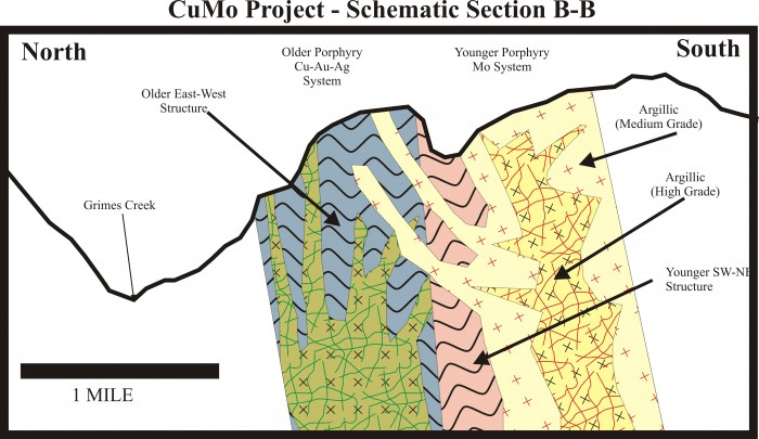 cumo_geology_model_section2