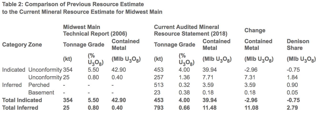denison-resource-estimate