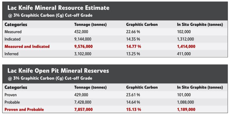Focus Graphite – Developing a Mine To Market Graphite Leader