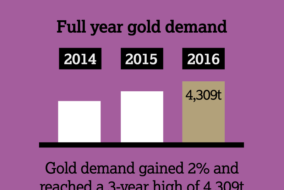 Anxious Investors Sent Gold Demand to a Three-year High in 2016