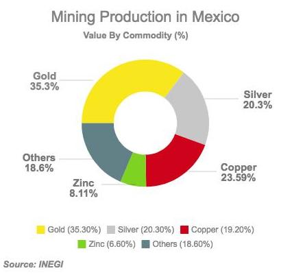 gold mining in mexico 2