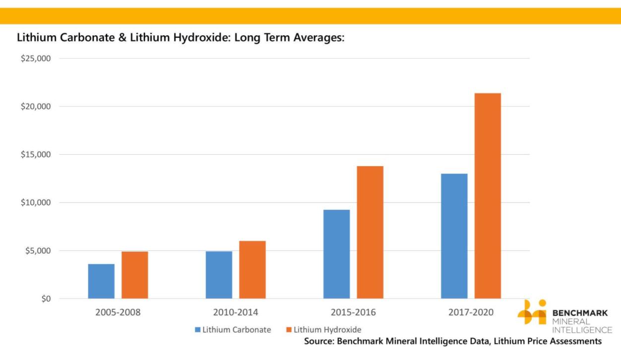lithium-trends