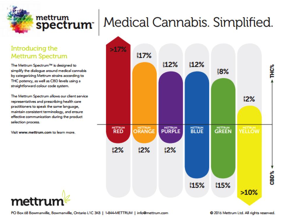 Mettrum Health - Leader in Canada's Growing Cannabis Market