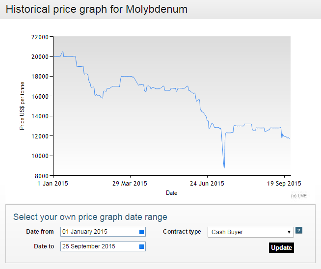 moly prices