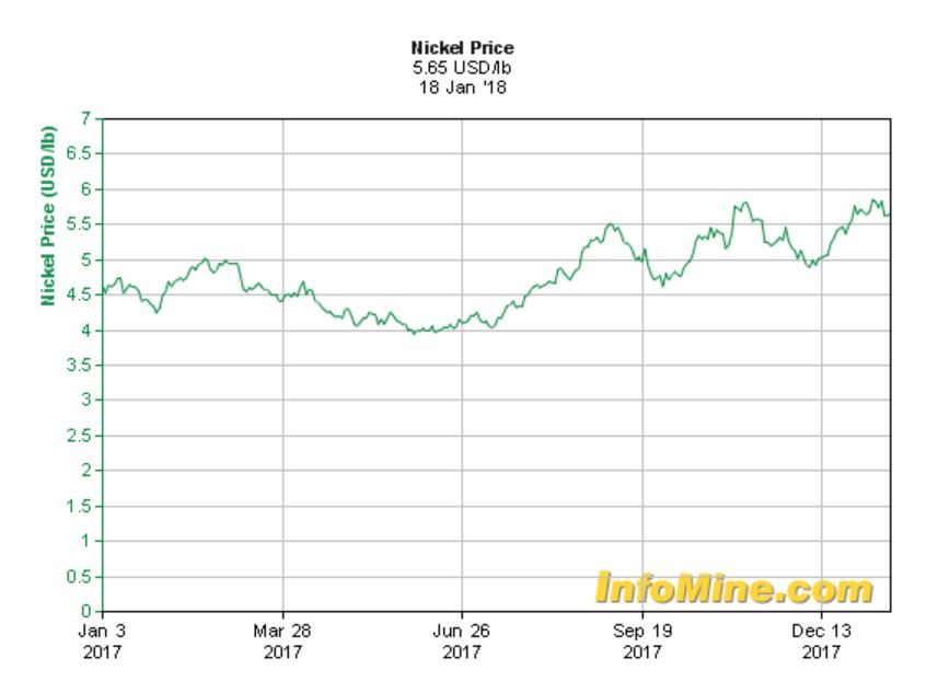 nickel-price