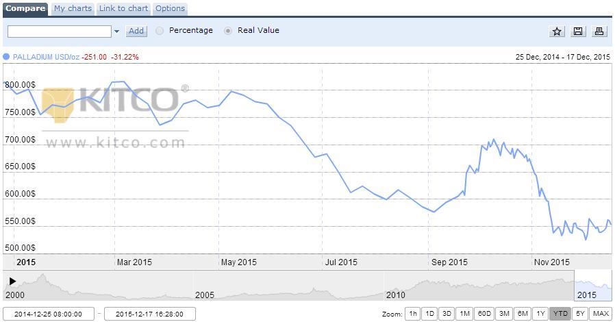 Courtesy of Kitco - palladium price forecast