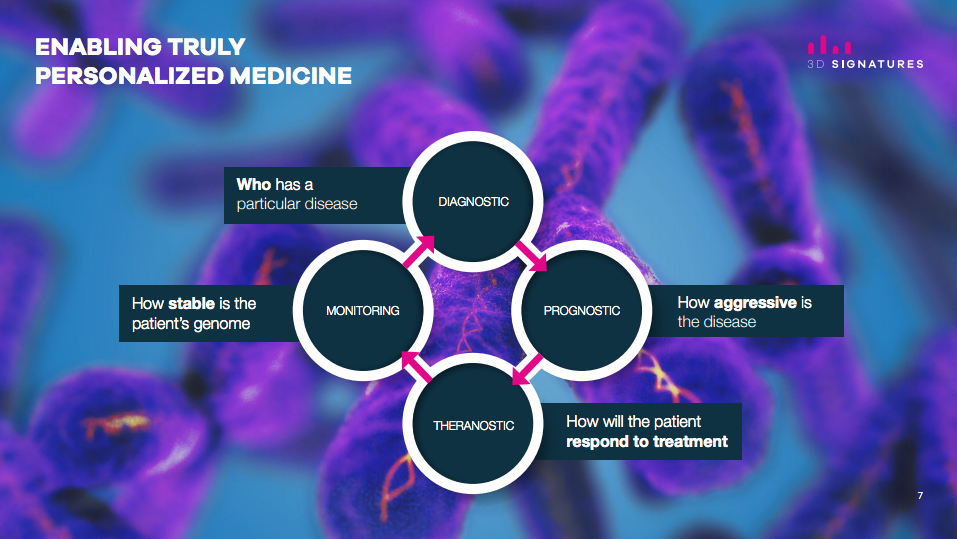3D Signatures - Genomic Imaging for Precision Medicine