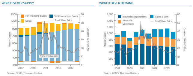 silver supply demand