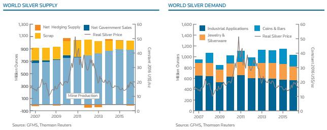 silver supply demand
