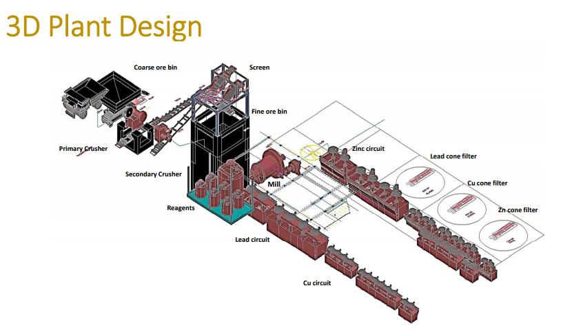 Telson-Mining-Plant-Design