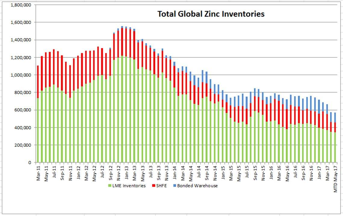 totalglobalinventories