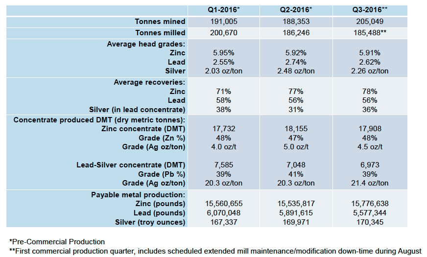 Trevali Mining Corp. - The Primary Zinc Producer