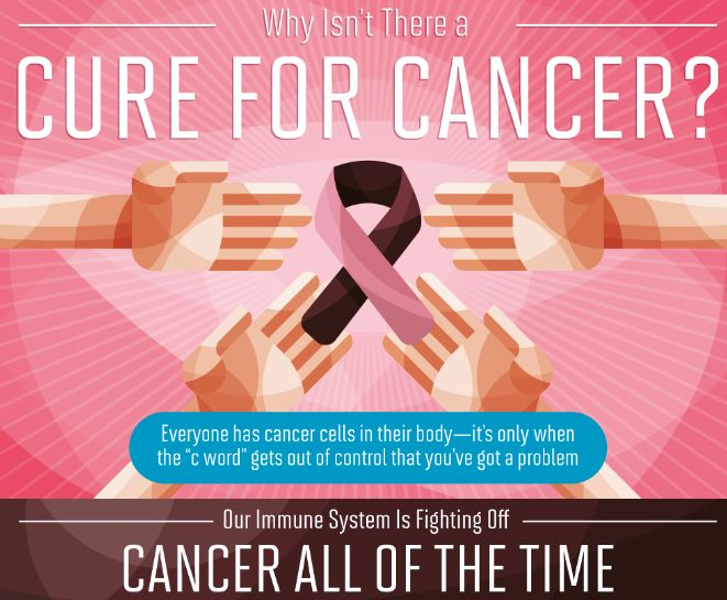 Infographic: Why Isn't There a Cure for Cancer?