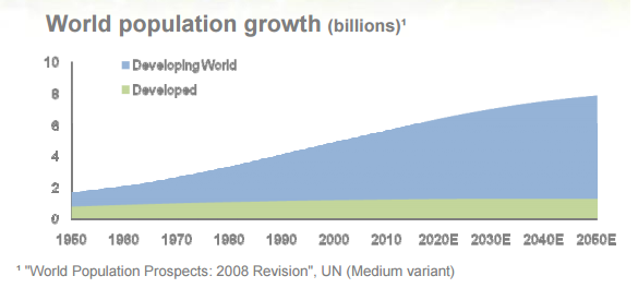 world population 1