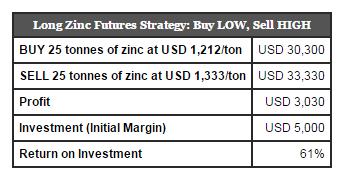 zinc futures